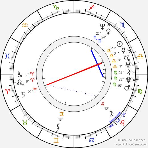Cristian Iacob birth chart, biography, wikipedia 2019, 2020