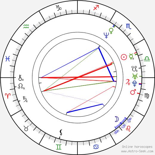 Cristian Iacob astro natal birth chart, Cristian Iacob horoscope, astrology
