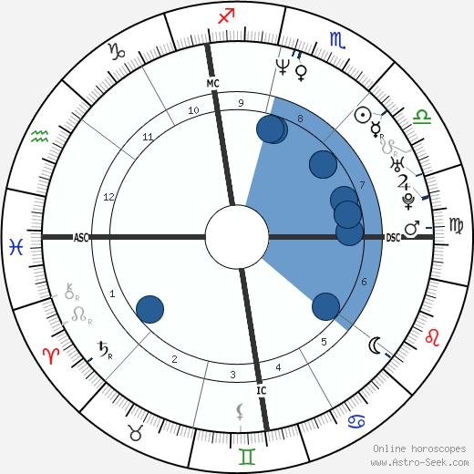 Didier Deschamps wikipedia, horoscope, astrology, instagram
