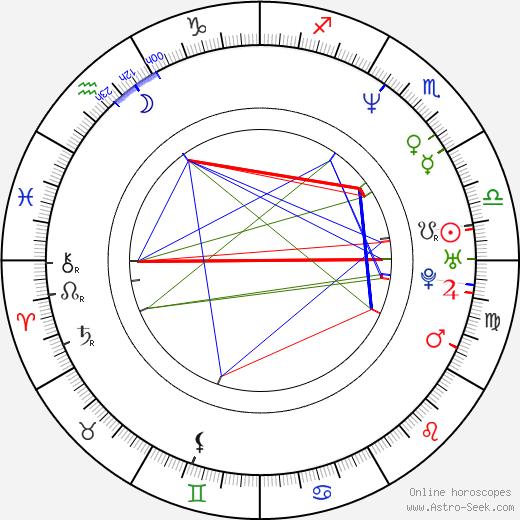 Dmitriy Shcherbina день рождения гороскоп, Dmitriy Shcherbina Натальная карта онлайн