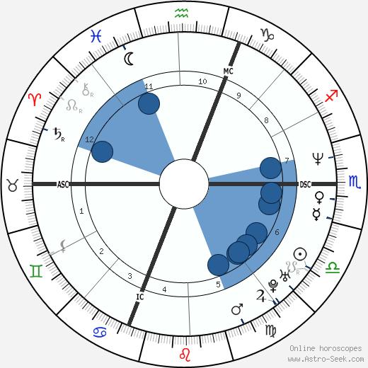 Elisabetta Ferracini wikipedia, horoscope, astrology, instagram
