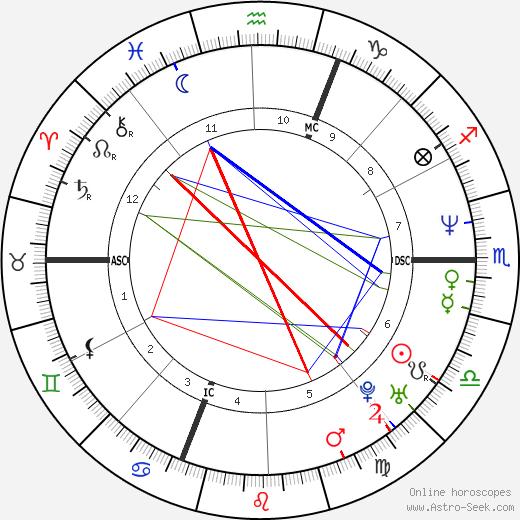 Elisabetta Ferracini tema natale, oroscopo, Elisabetta Ferracini oroscopi gratuiti, astrologia