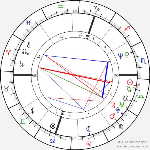 Elsa Zylberstein astro natal birth chart, Elsa Zylberstein horoscope, astrology