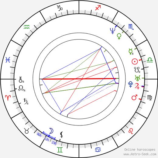 Filipp Yankovsky birth chart, Filipp Yankovsky astro natal horoscope, astrology