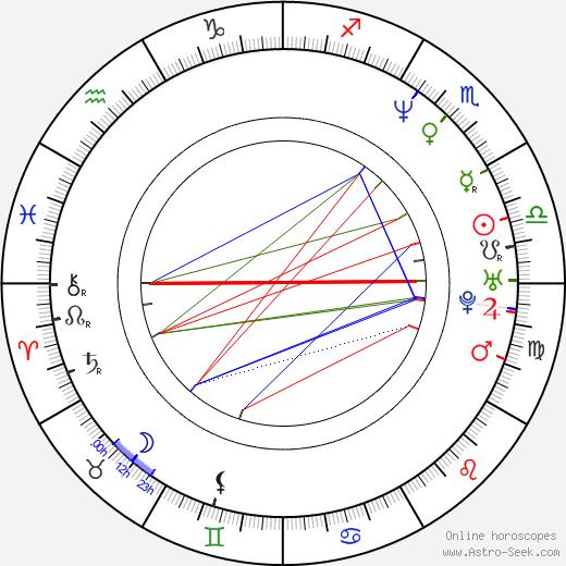 František Fuka astro natal birth chart, František Fuka horoscope, astrology