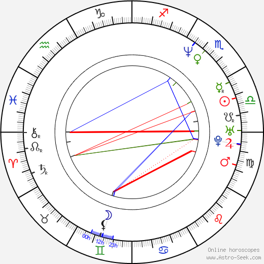 George Ratliff astro natal birth chart, George Ratliff horoscope, astrology