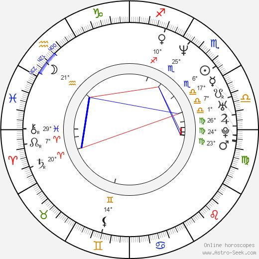 Grayson McCouch birth chart, biography, wikipedia 2020, 2021