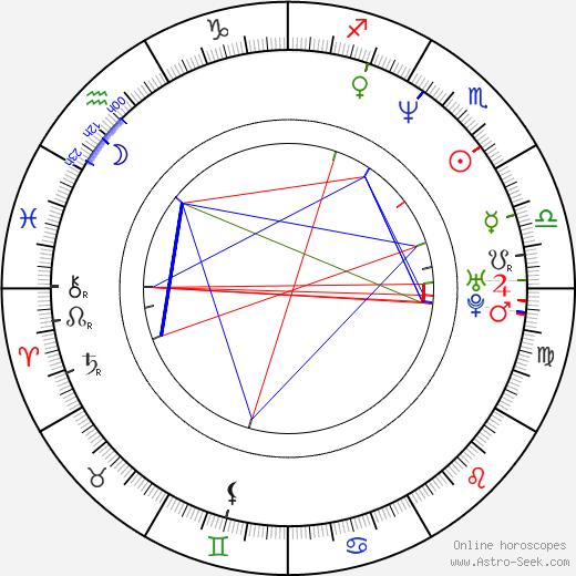 Grayson McCouch birth chart, Grayson McCouch astro natal horoscope, astrology