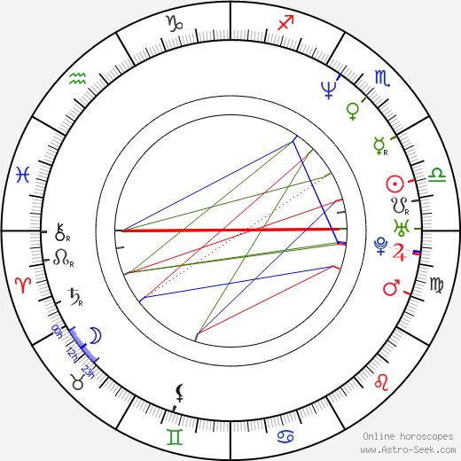 Gulshat Omarova birth chart, Gulshat Omarova astro natal horoscope, astrology