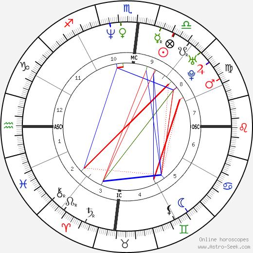 Hugh Jackman horoscope, astrology, astro natal chart