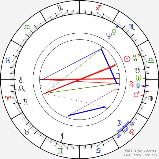 Ilya Lagutenko astro natal birth chart, Ilya Lagutenko horoscope, astrology
