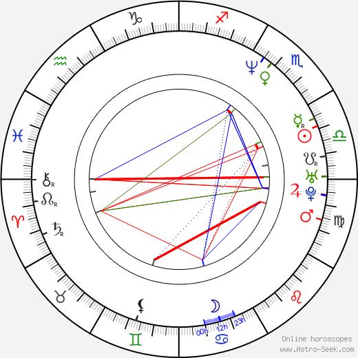 Inga Korzhneva birth chart, Inga Korzhneva astro natal horoscope, astrology