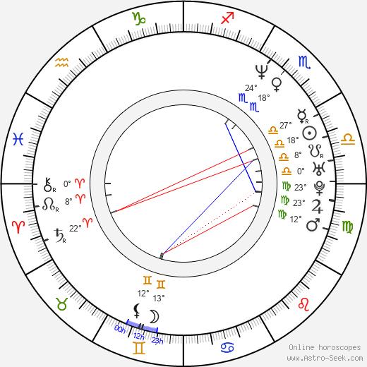 Jane Krakowski birth chart, biography, wikipedia 2020, 2021