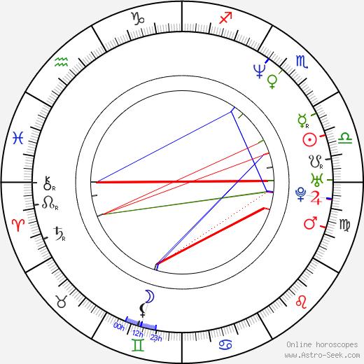 Jane Krakowski birth chart, Jane Krakowski astro natal horoscope, astrology