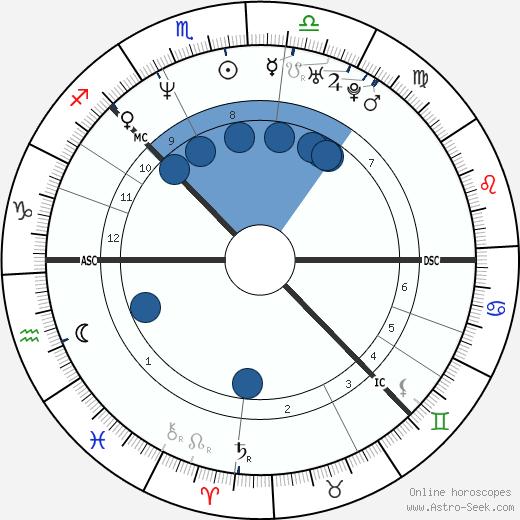 Johan Olav Koss wikipedia, horoscope, astrology, instagram