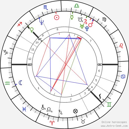 Johan Olav Koss birth chart, Johan Olav Koss astro natal horoscope, astrology