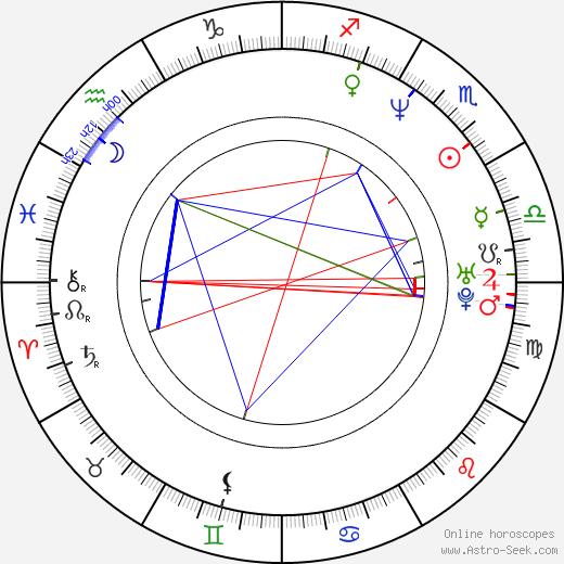 John Farley birth chart, John Farley astro natal horoscope, astrology