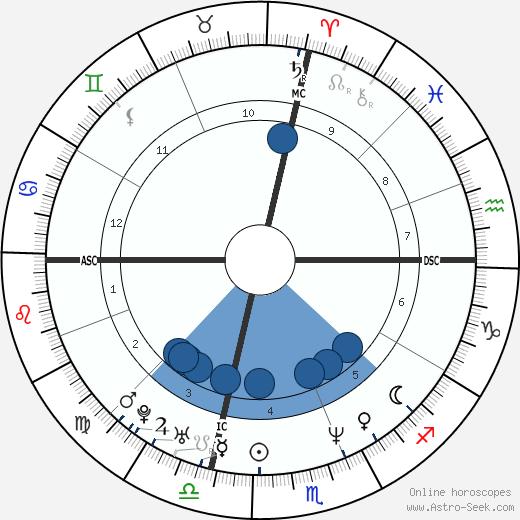 Lucinda Robb wikipedia, horoscope, astrology, instagram