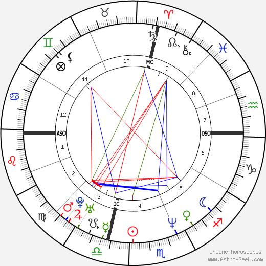 Lucinda Robb день рождения гороскоп, Lucinda Robb Натальная карта онлайн