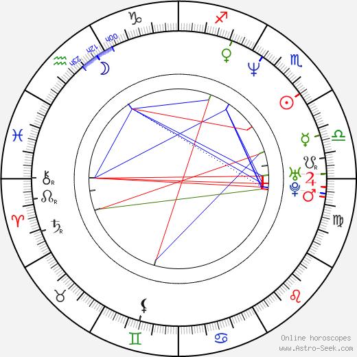 Marjaana Maijala birth chart, Marjaana Maijala astro natal horoscope, astrology