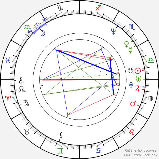 Mark Durden-Smith birth chart, Mark Durden-Smith astro natal horoscope, astrology