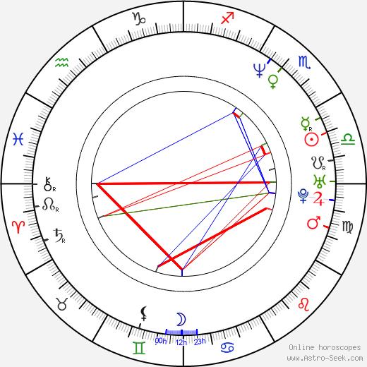 Matthew Walker день рождения гороскоп, Matthew Walker Натальная карта онлайн