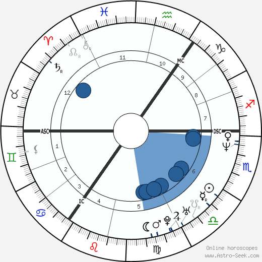 Michael Stich horoscope, astrology, sign, zodiac, date of birth, instagram
