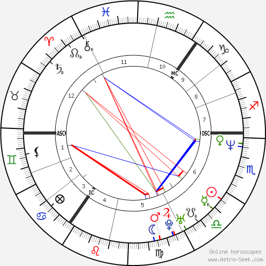Michael Stich astro natal birth chart, Michael Stich horoscope, astrology
