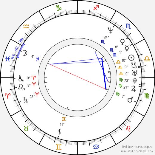 Nicki von Tempelhoff birth chart, biography, wikipedia 2019, 2020