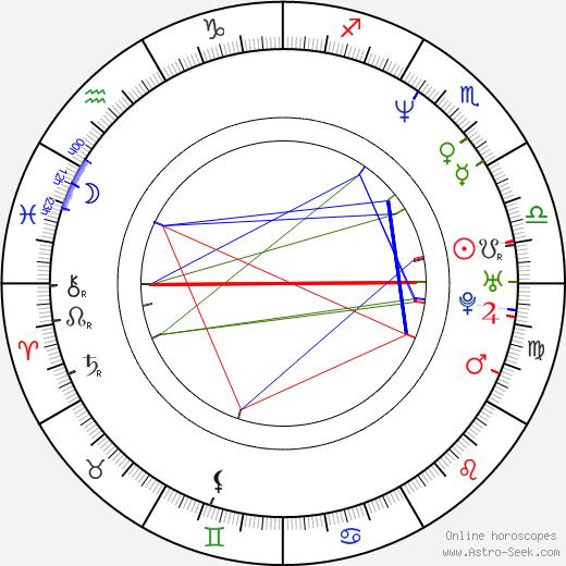 Nicki von Tempelhoff birth chart, Nicki von Tempelhoff astro natal horoscope, astrology