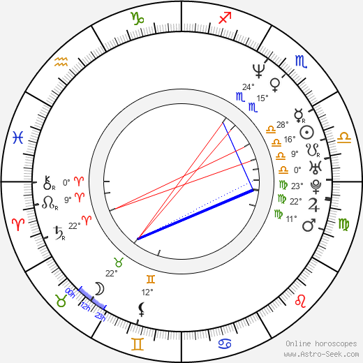 Pete Docter birth chart, biography, wikipedia 2017, 2018