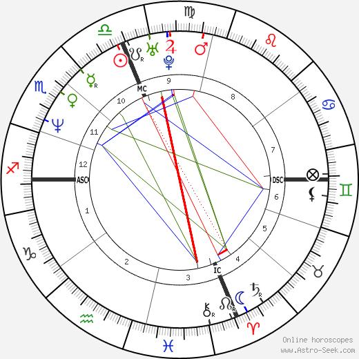 Питер Макнили Peter McNeeley день рождения гороскоп, Peter McNeeley Натальная карта онлайн