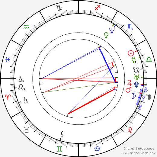 R. Ellis Frazier astro natal birth chart, R. Ellis Frazier horoscope, astrology