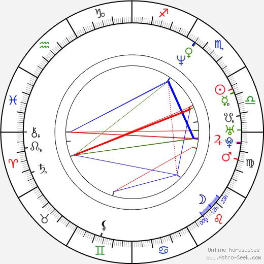 Randall Batinkoff astro natal birth chart, Randall Batinkoff horoscope, astrology