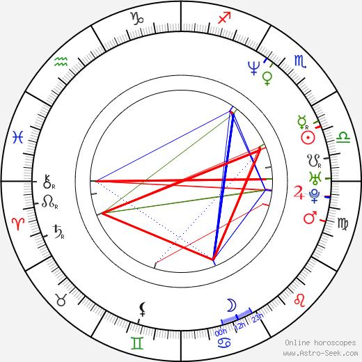 Роберт Купер Robert C. Cooper день рождения гороскоп, Robert C. Cooper Натальная карта онлайн
