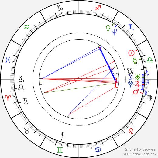 Rodney Carrington birth chart, Rodney Carrington astro natal horoscope, astrology