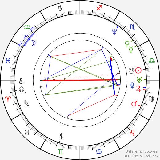 Roger A. Fratter birth chart, Roger A. Fratter astro natal horoscope, astrology