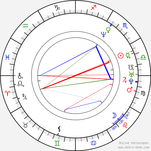 Ron Roggé birth chart, Ron Roggé astro natal horoscope, astrology