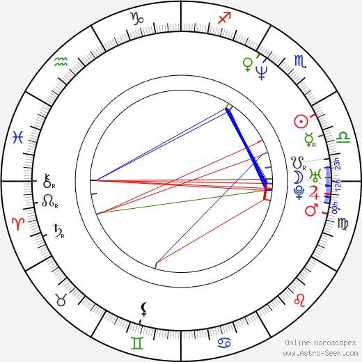 Sinitta tema natale, oroscopo, Sinitta oroscopi gratuiti, astrologia