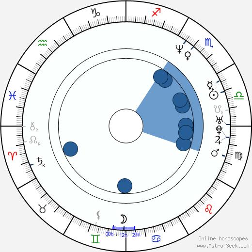 Sophie von Kessel wikipedia, horoscope, astrology, instagram