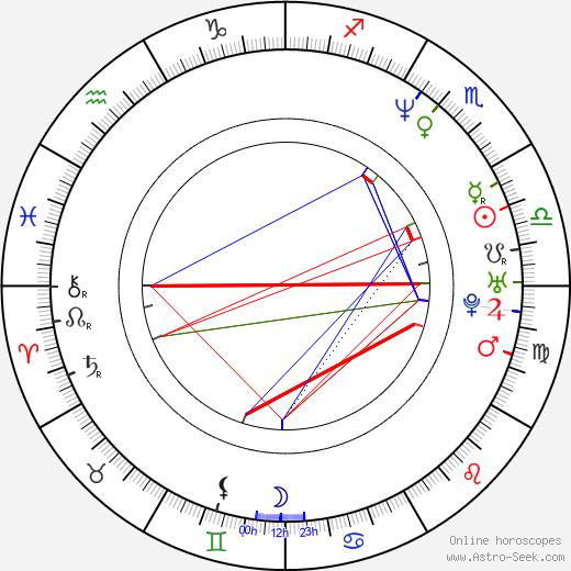 Sophie von Kessel день рождения гороскоп, Sophie von Kessel Натальная карта онлайн