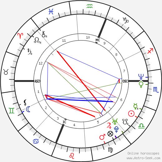Stuart Meltzer день рождения гороскоп, Stuart Meltzer Натальная карта онлайн