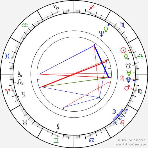Todd Stashwick birth chart, Todd Stashwick astro natal horoscope, astrology