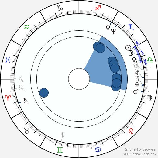 Trev Broudy wikipedia, horoscope, astrology, instagram