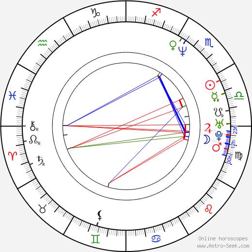Yayan Ruhian birth chart, Yayan Ruhian astro natal horoscope, astrology