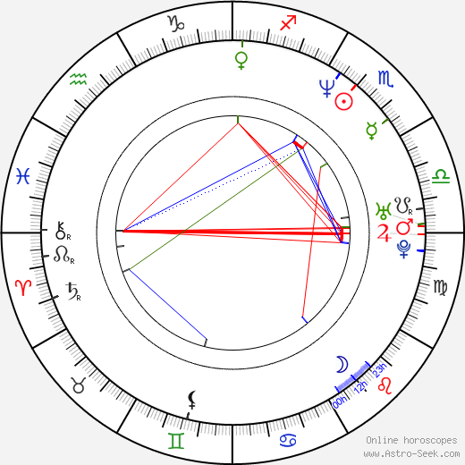 Aaron Stainthorpe birth chart, Aaron Stainthorpe astro natal horoscope, astrology