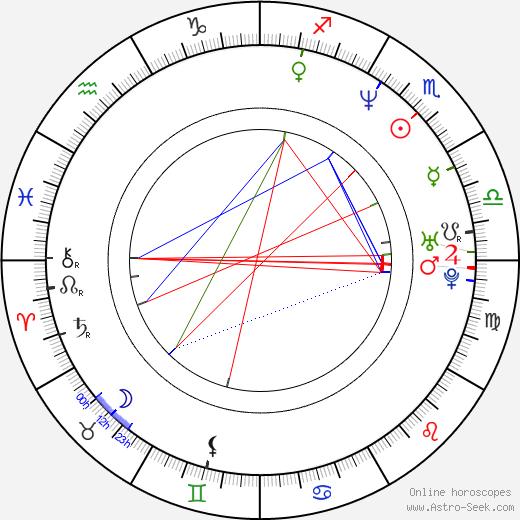 Aitana Sánchez-Gijón birth chart, Aitana Sánchez-Gijón astro natal horoscope, astrology