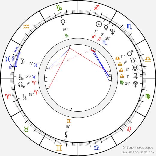 Alejandro Chomski birth chart, biography, wikipedia 2020, 2021