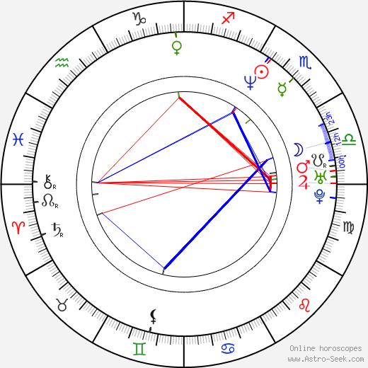 Amber Michaels birth chart, Amber Michaels astro natal horoscope, astrology