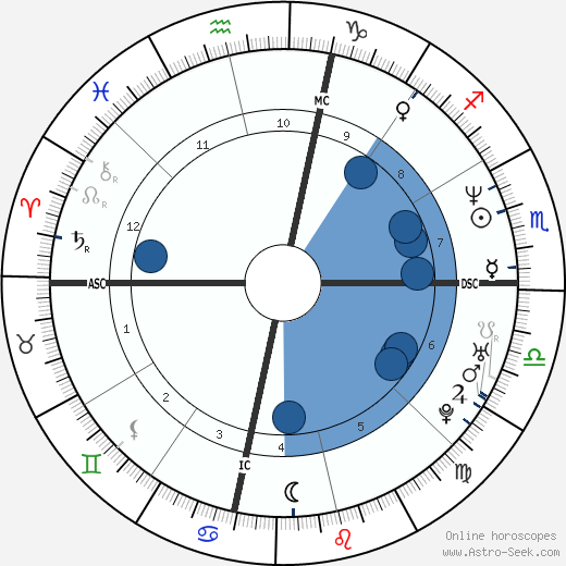Andy Abad wikipedia, horoscope, astrology, instagram